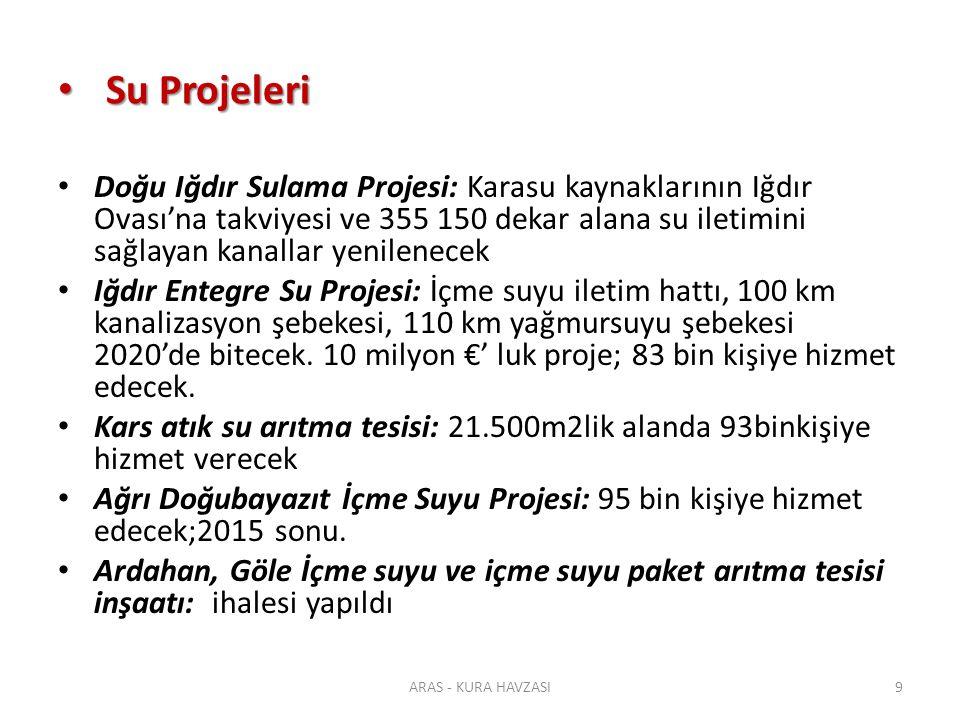 Su Projeleri