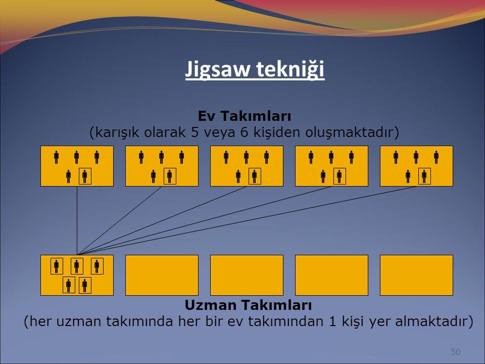 Jigsaw tekniği    Ev Takımları