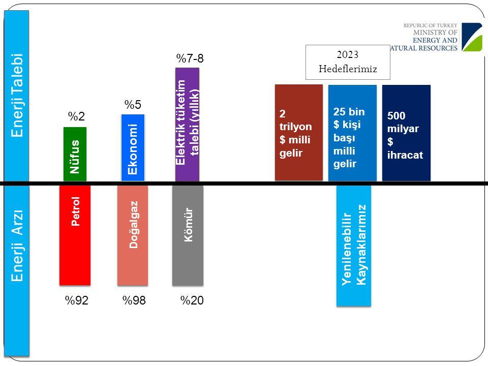 Elektrik tüketim talebi (yıllık)