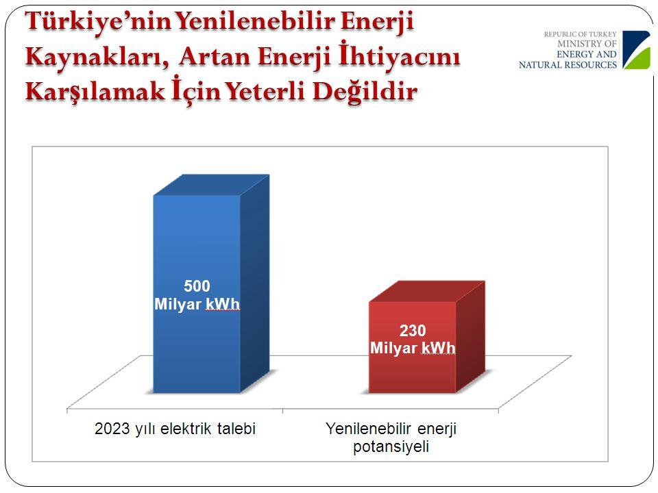 Türkiye'nin Yenilenebilir Enerji Kaynakları, Artan Enerji İhtiyacını Karşılamak İçin Yeterli Değildir