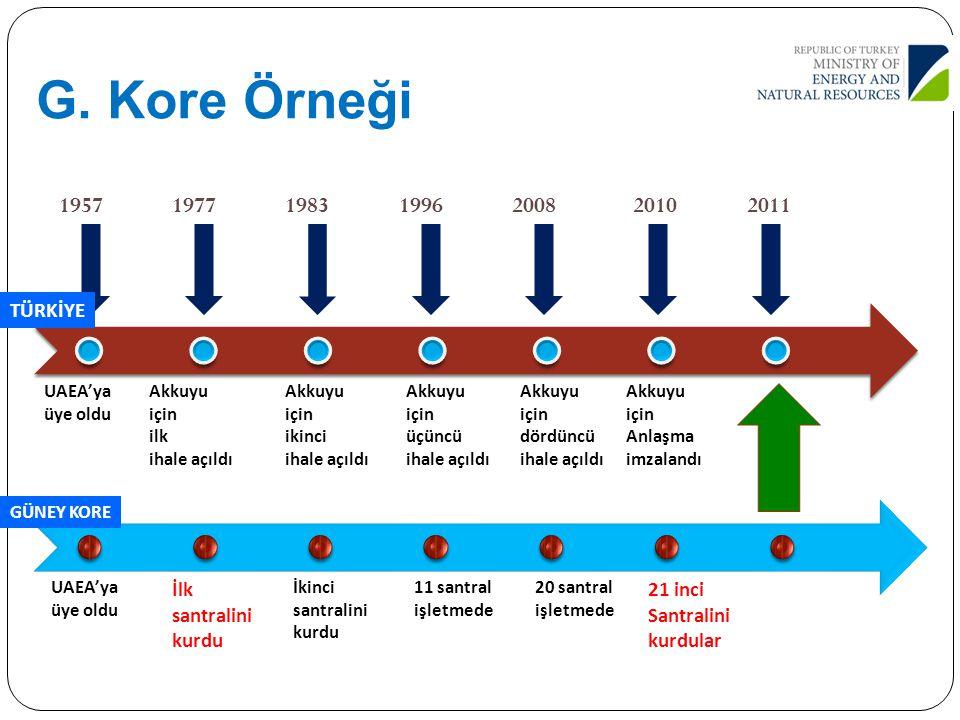G. Kore Örneği 1957 1977 1983 1996 2008 2010 2011 TÜRKİYE İlk