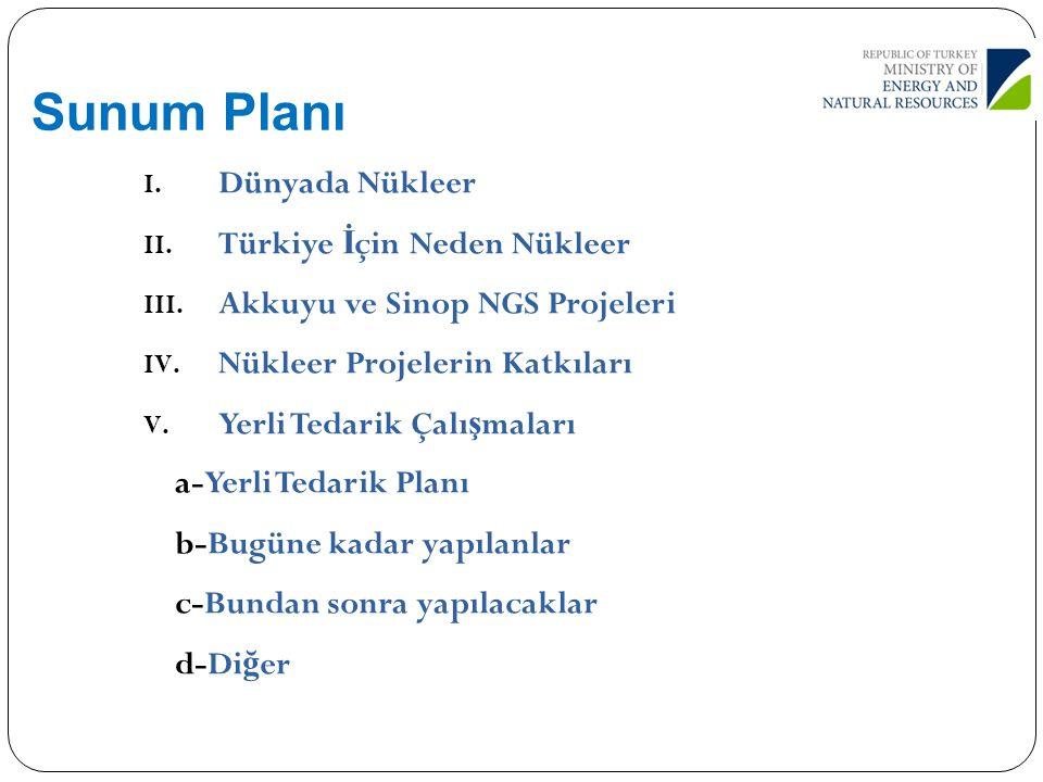 Sunum Planı Dünyada Nükleer Türkiye İçin Neden Nükleer