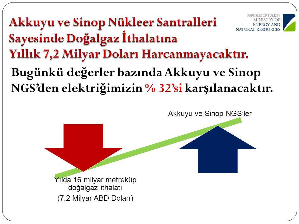 Akkuyu ve Sinop Nükleer Santralleri Sayesinde Doğalgaz İthalatına Yıllık 7,2 Milyar Doları Harcanmayacaktır.