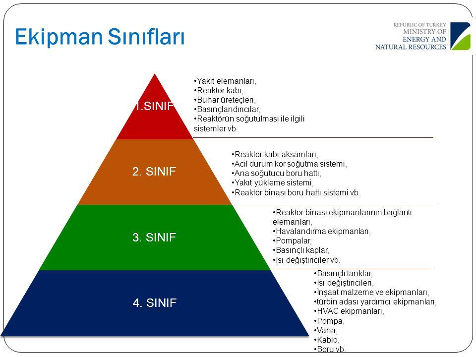 Ekipman Sınıfları 1.SINIF 2. SINIF 3. SINIF 4. SINIF Yakıt elemanları,