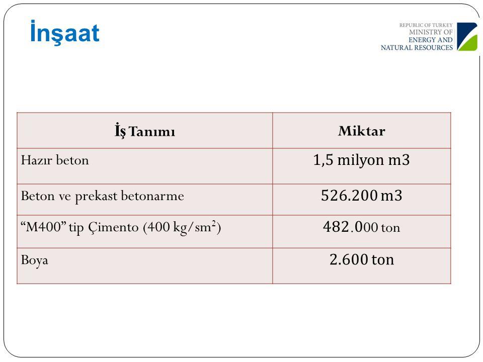 İnşaat İş Tanımı Miktar Hazır beton 1,5 milyon m3