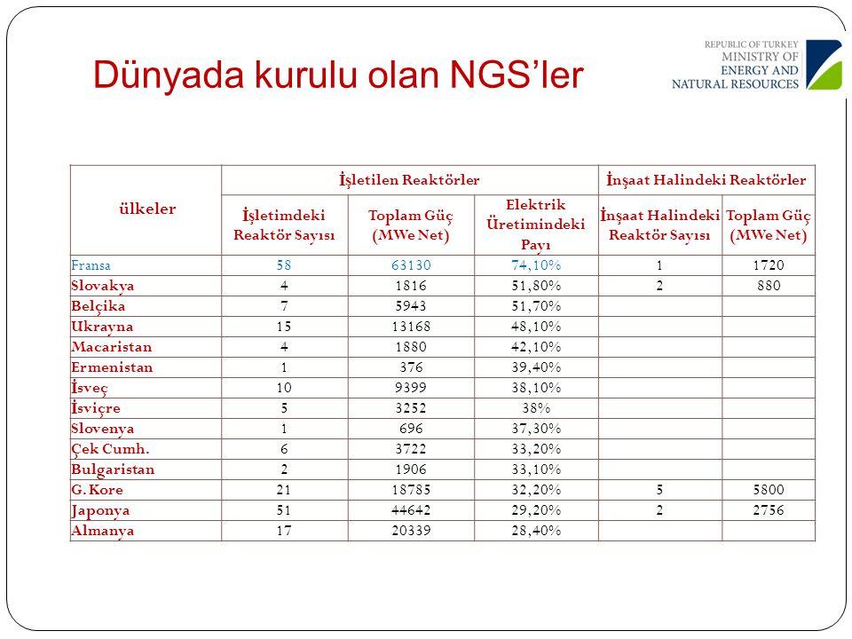 Dünyada kurulu olan NGS'ler
