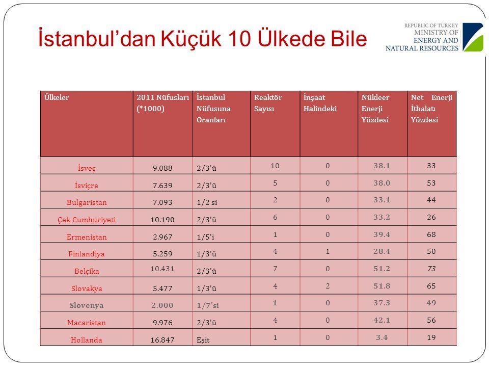 İstanbul'dan Küçük 10 Ülkede Bile