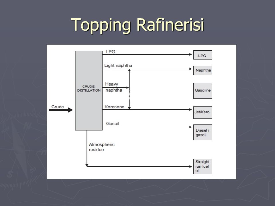 Topping Rafinerisi