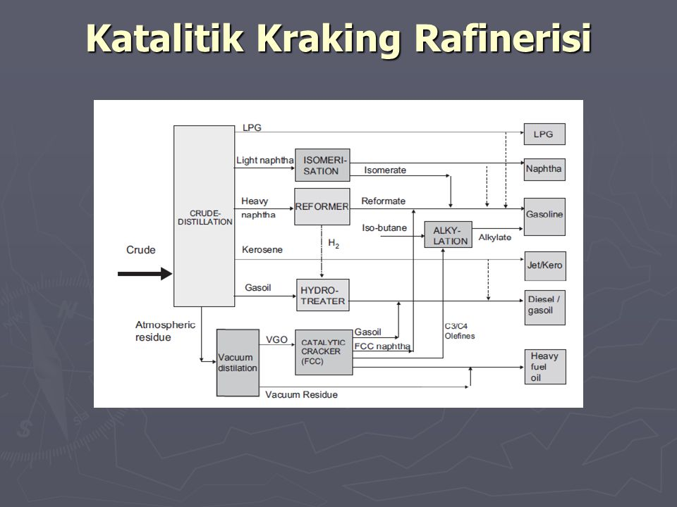 Katalitik Kraking Rafinerisi