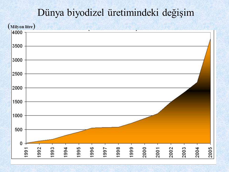 Dünya biyodizel üretimindeki değişim