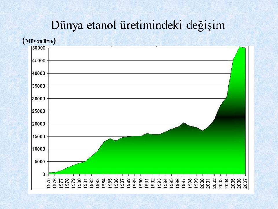 Dünya etanol üretimindeki değişim