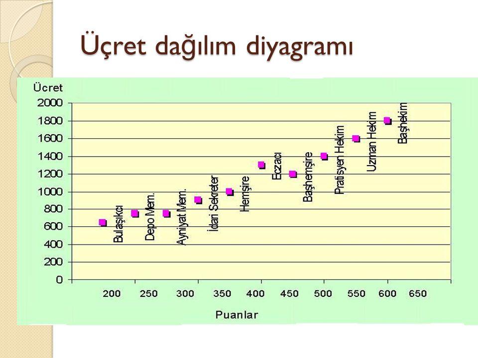 Üçret dağılım diyagramı