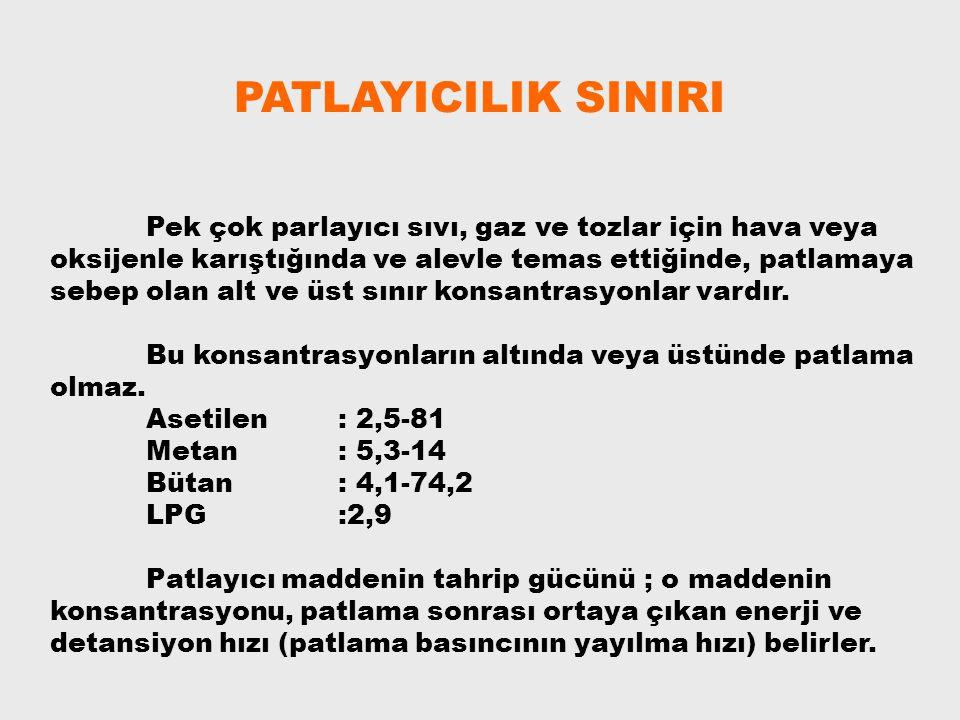 PATLAYICILIK SINIRI