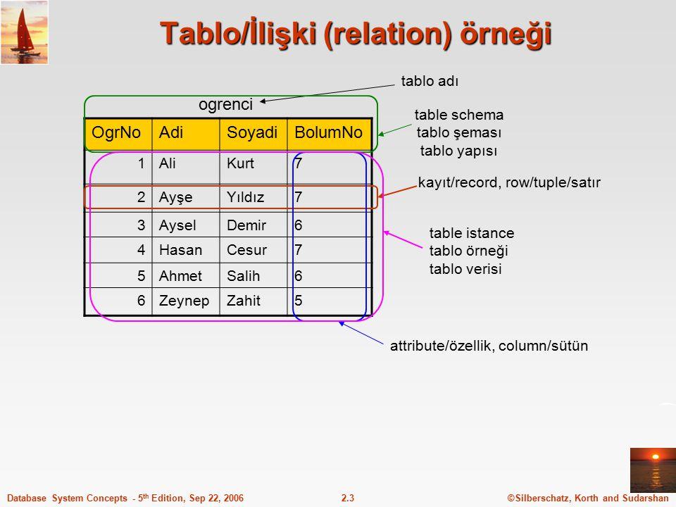 Tablo/İlişki (relation) örneği