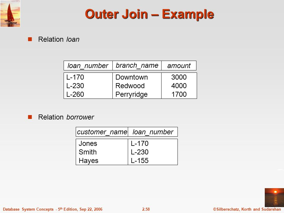 Outer Join – Example Relation loan 3000 4000 1700 loan_number amount