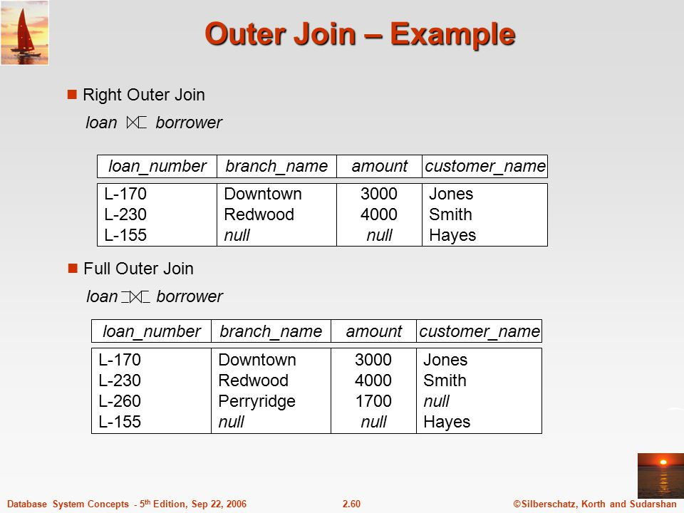 Outer Join – Example Right Outer Join loan borrower loan_number amount