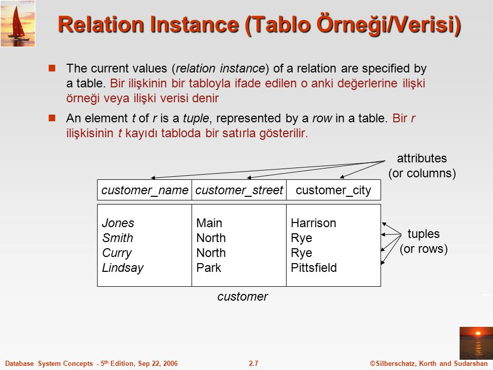 Relation Instance (Tablo Örneği/Verisi)