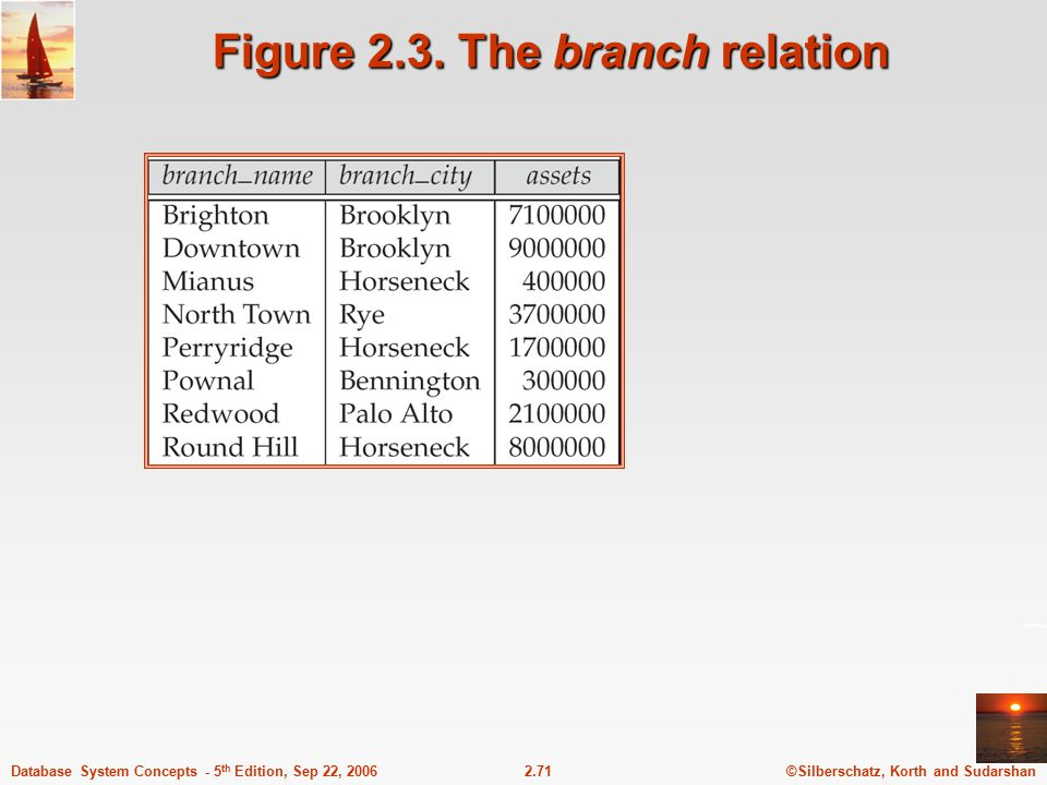 Figure 2.3. The branch relation