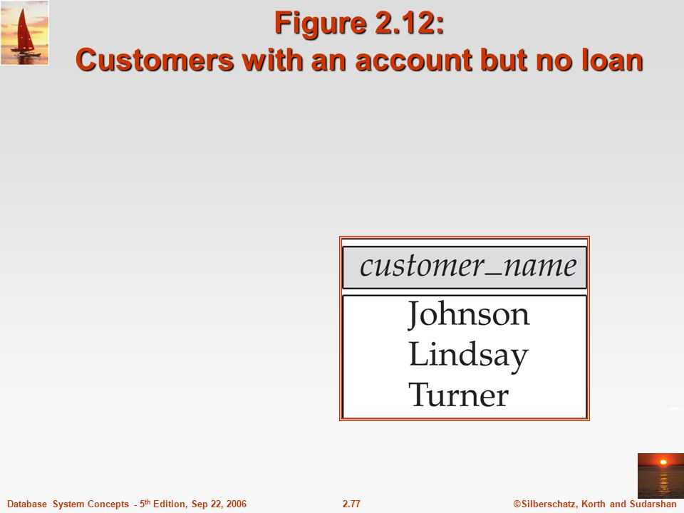 Figure 2.12: Customers with an account but no loan
