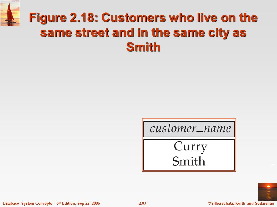 Figure 2.18: Customers who live on the same street and in the same city as Smith