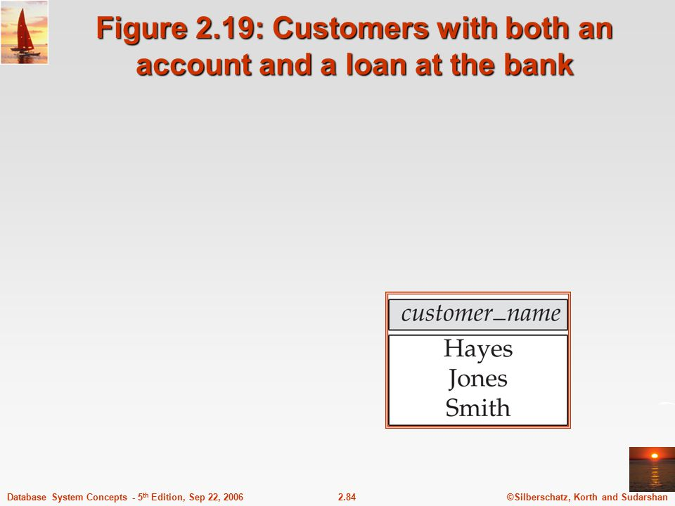 Figure 2.19: Customers with both an account and a loan at the bank
