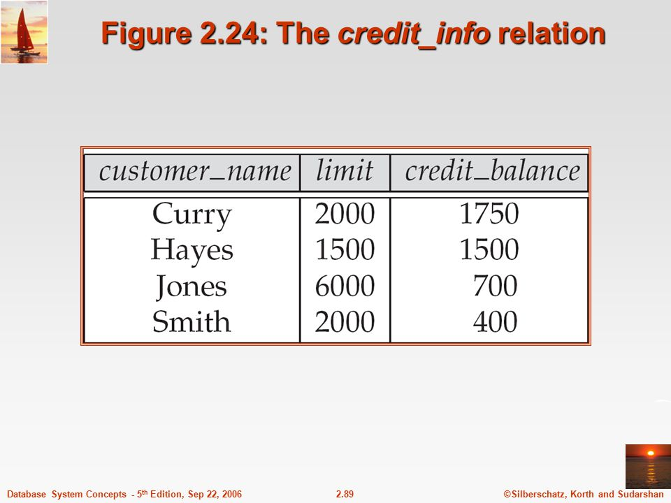Figure 2.24: The credit_info relation