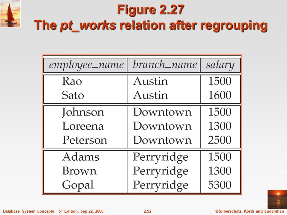Figure 2.27 The pt_works relation after regrouping