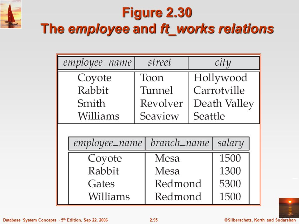 Figure 2.30 The employee and ft_works relations