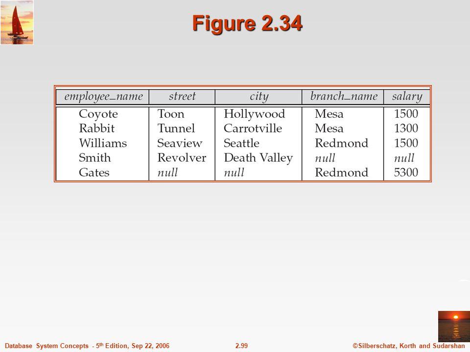 Figure 2.34