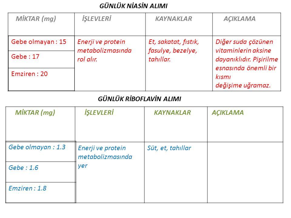 GÜNLÜK NİASİN ALIMI MİKTAR (mg) İŞLEVLERİ. KAYNAKLAR. AÇIKLAMA. Enerji ve protein. metabolizmasında.