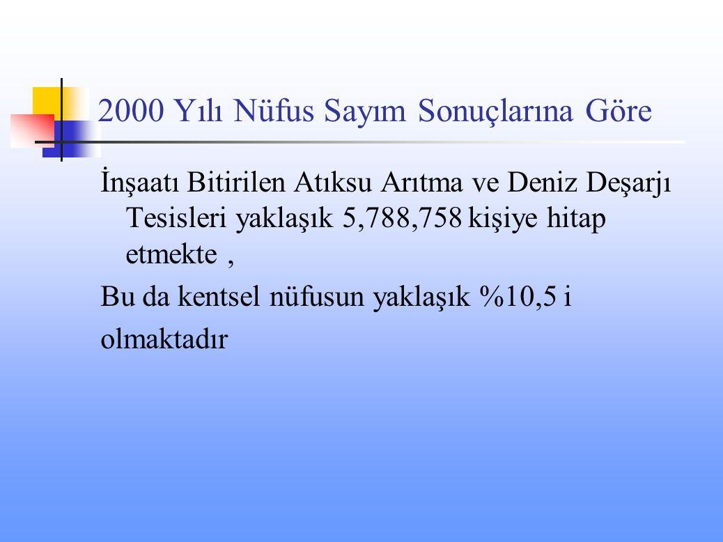 2000 Yılı Nüfus Sayım Sonuçlarına Göre