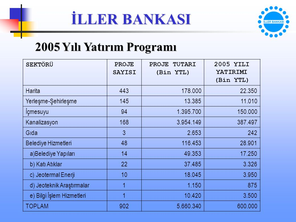 2005 YILI YATIRIMI (Bin YTL)