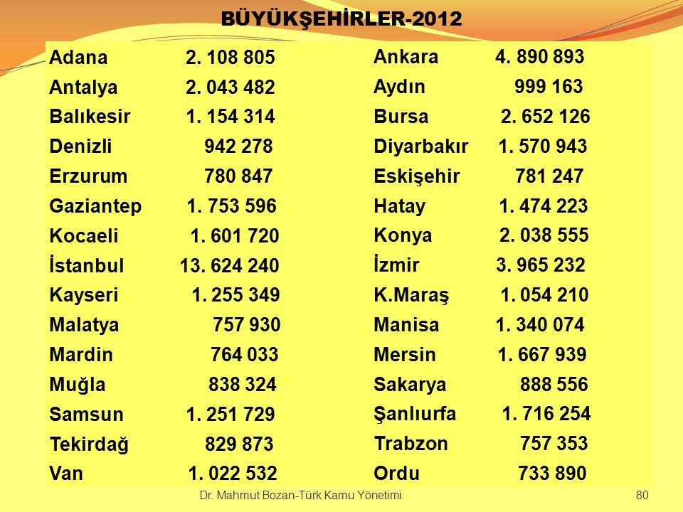 BÜYÜKŞEHİRLER-2012 Adana 2. 108 805 Ankara 4. 890 893