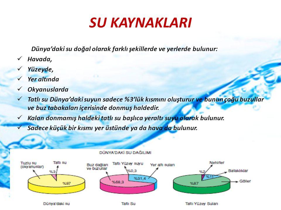 SU KAYNAKLARI Dünya'daki su doğal olarak farklı şekillerde ve yerlerde bulunur: Havada, Yüzeyde, Yer altında.