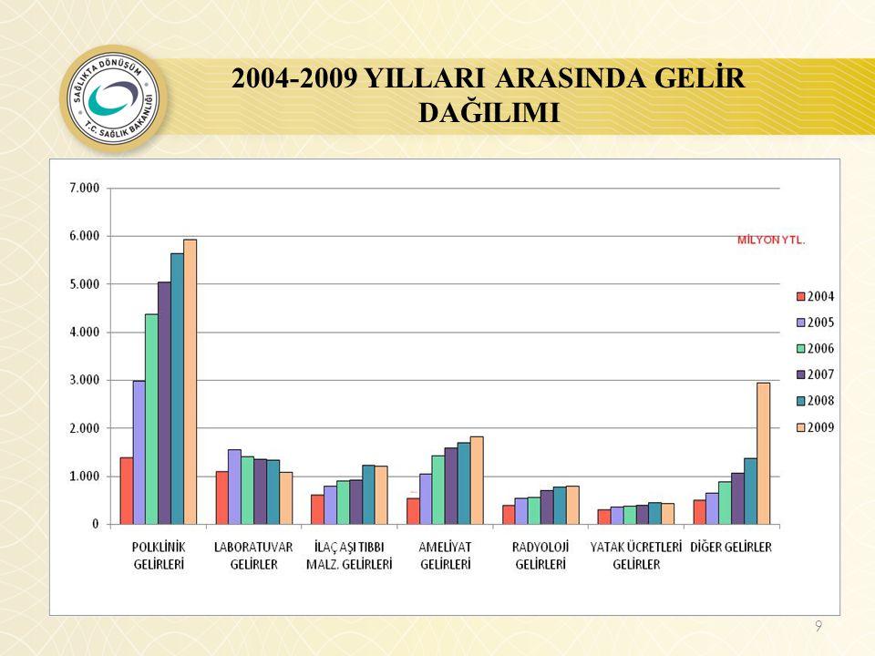 2004-2009 YILLARI ARASINDA GELİR DAĞILIMI
