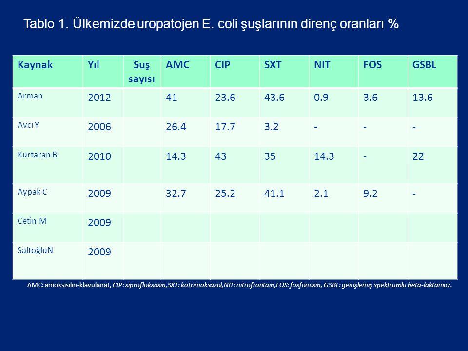 Tablo 1. Ülkemizde üropatojen E. coli şuşlarının direnç oranları %