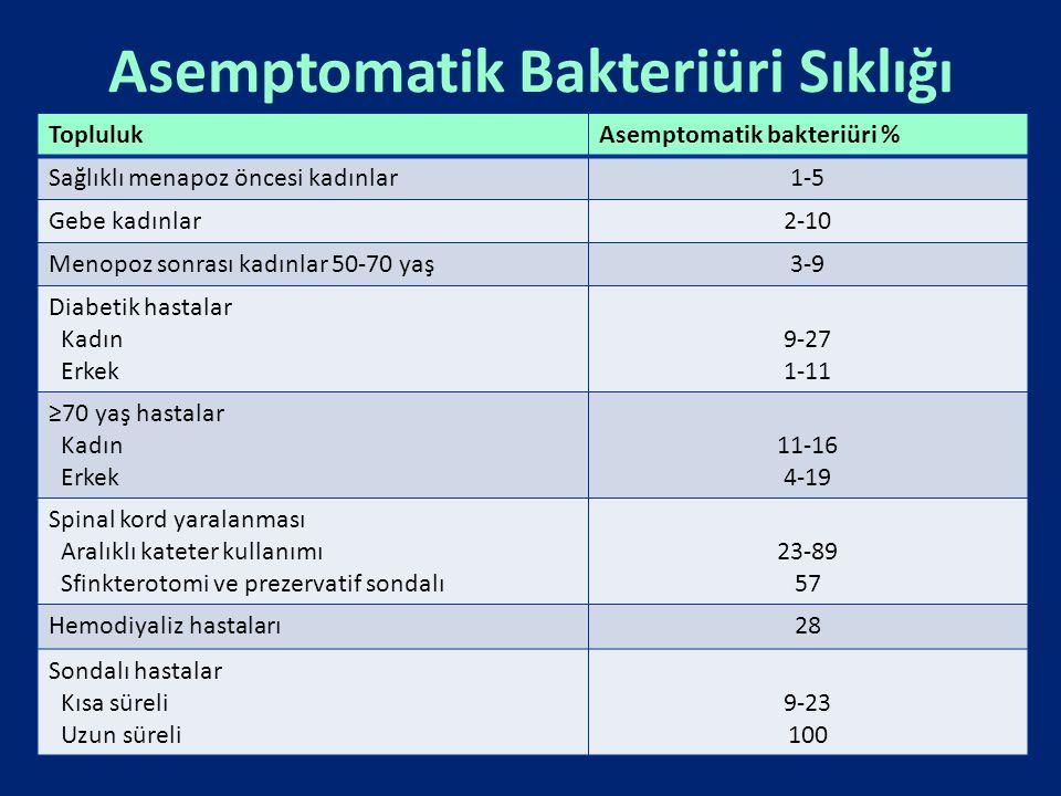 Asemptomatik Bakteriüri Sıklığı
