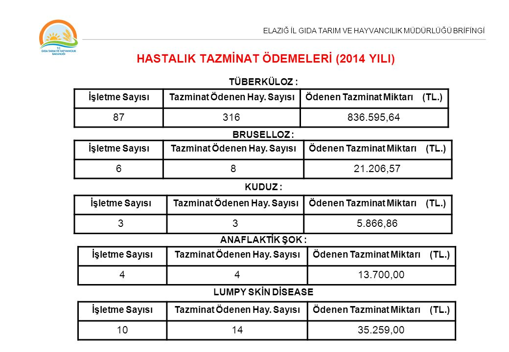 HASTALIK TAZMİNAT ÖDEMELERİ (2014 YILI)