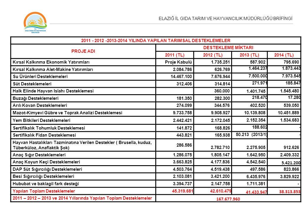 2011 - 2012 -2013-2014 YILINDA YAPILAN TARIMSAL DESTEKLEMELER