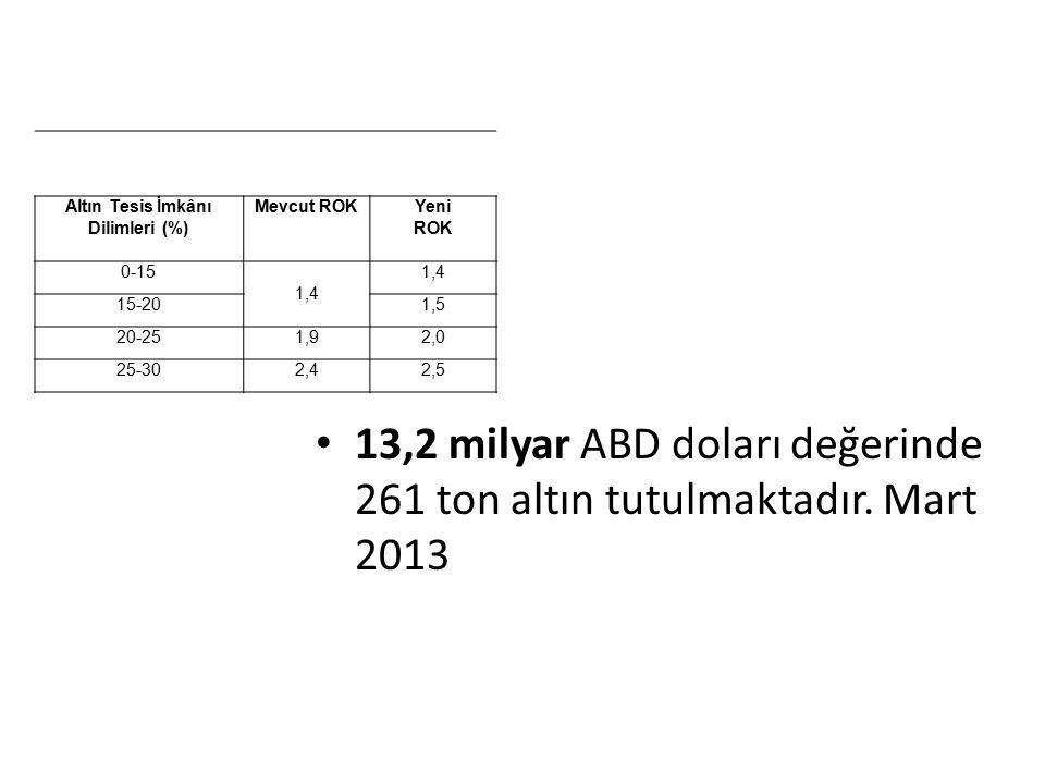 Altın Tesis İmkânı Dilimleri (%)