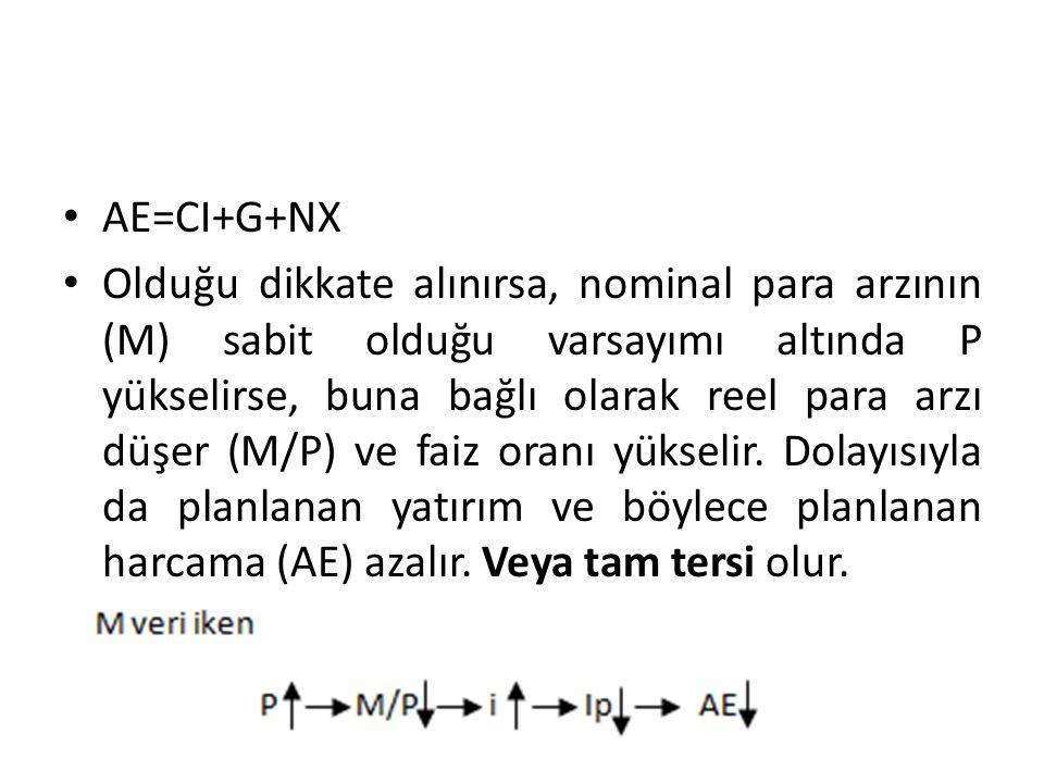 AE=CI+G+NX
