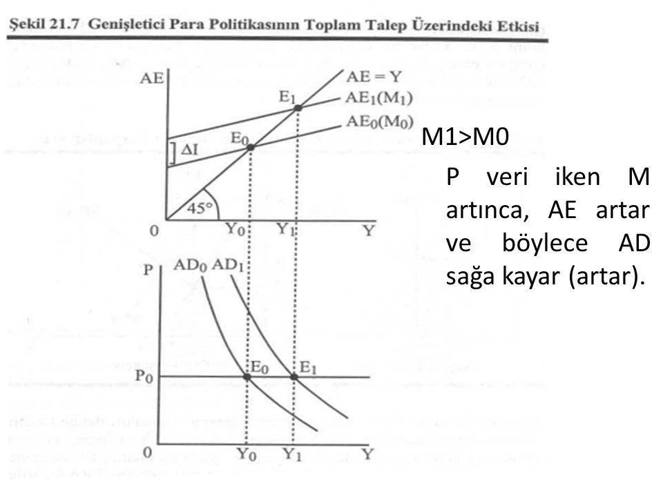M1>M0 P veri iken M artınca, AE artar ve böylece AD sağa kayar (artar).