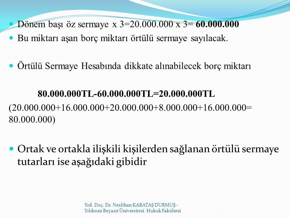Dönem başı öz sermaye x 3=20.000.000 x 3= 60.000.000