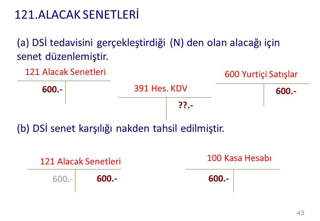 121.ALACAK SENETLERİ (a) DSİ tedavisini gerçekleştirdiği (N) den olan alacağı için senet düzenlemiştir.
