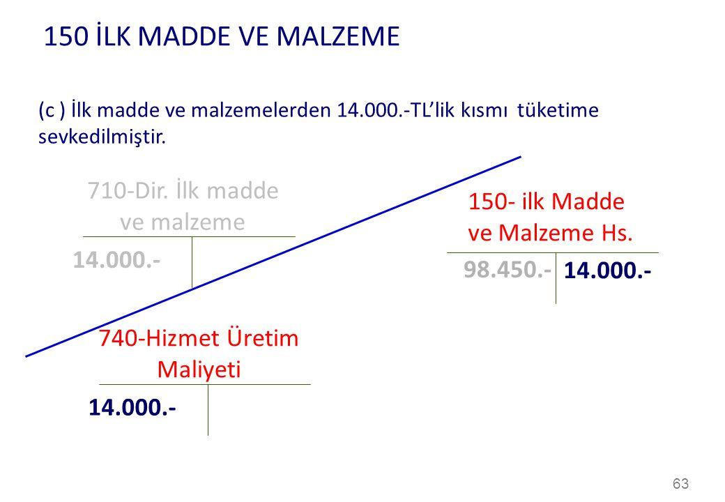 150 İLK MADDE VE MALZEME 710-Dir. İlk madde 150- ilk Madde ve malzeme