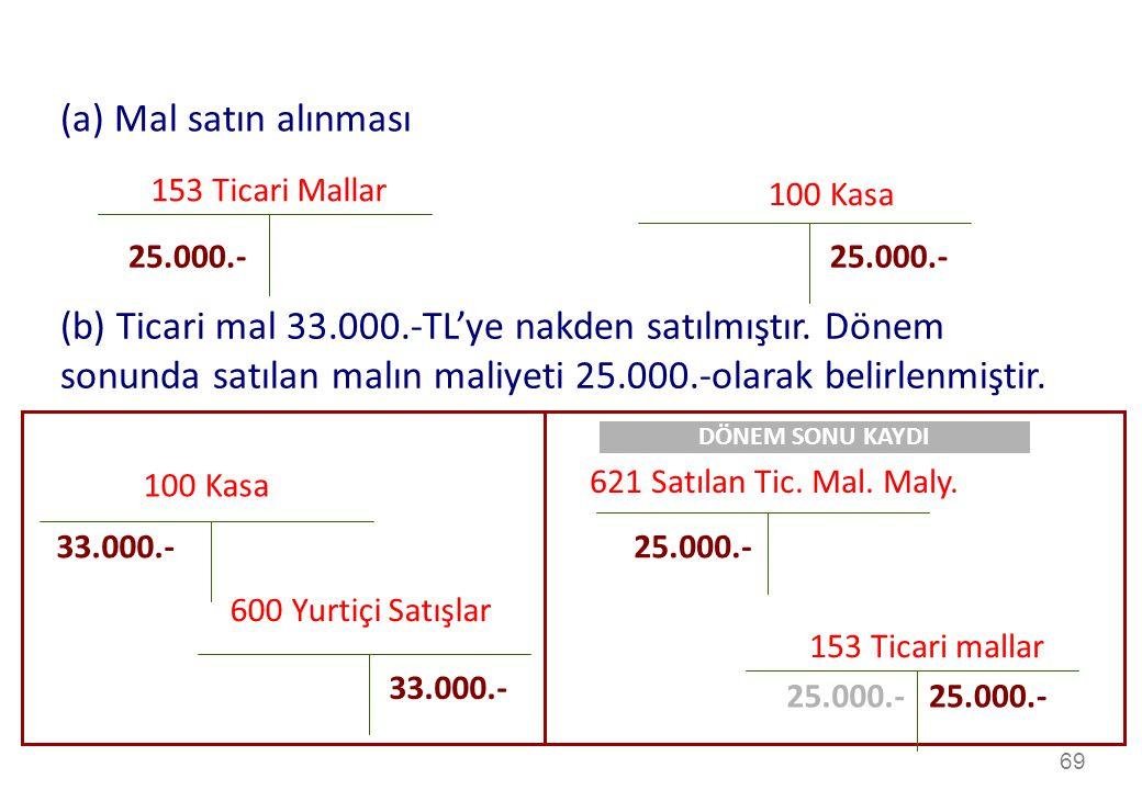 (a) Mal satın alınması 153 Ticari Mallar. 100 Kasa. 25.000.- 25.000.-
