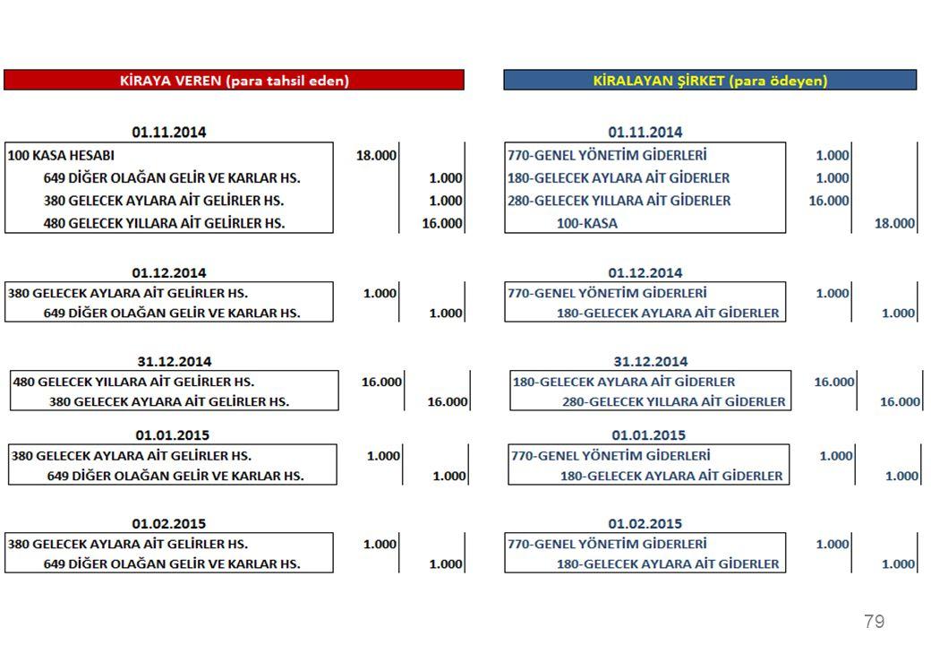 İşletme 01.11.2014 ketin kayıtlarını 2015 Şubat ayına kadar yapınız.