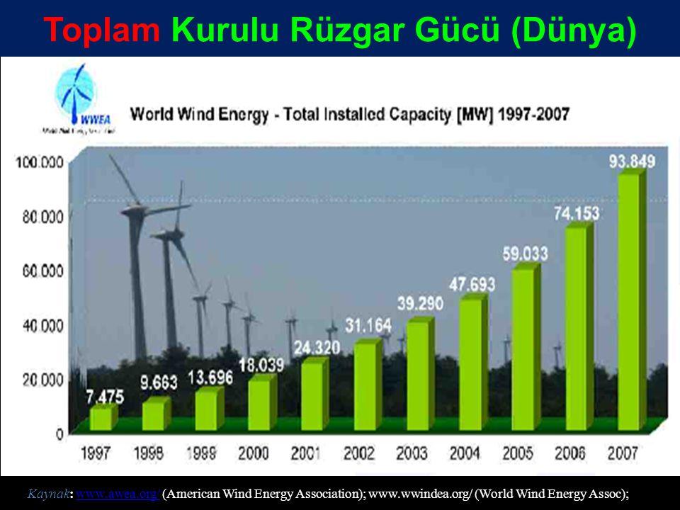 Toplam Kurulu Rüzgar Gücü (Dünya)