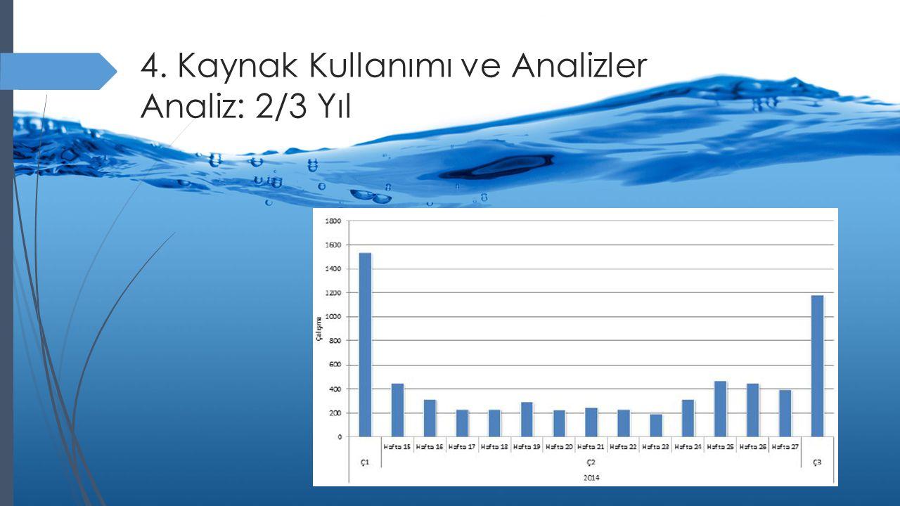 4. Kaynak Kullanımı ve Analizler Analiz: 2/3 Yıl