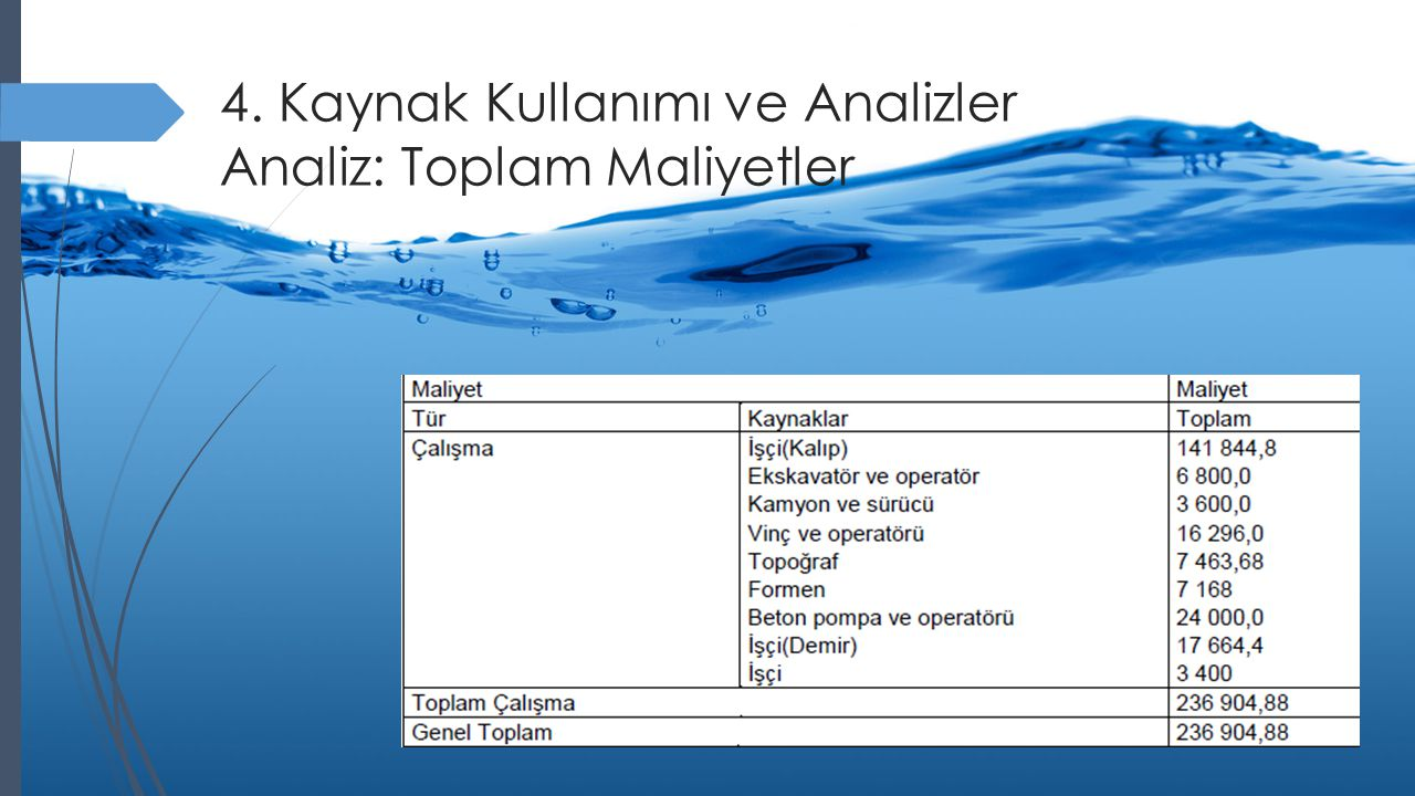 4. Kaynak Kullanımı ve Analizler Analiz: Toplam Maliyetler